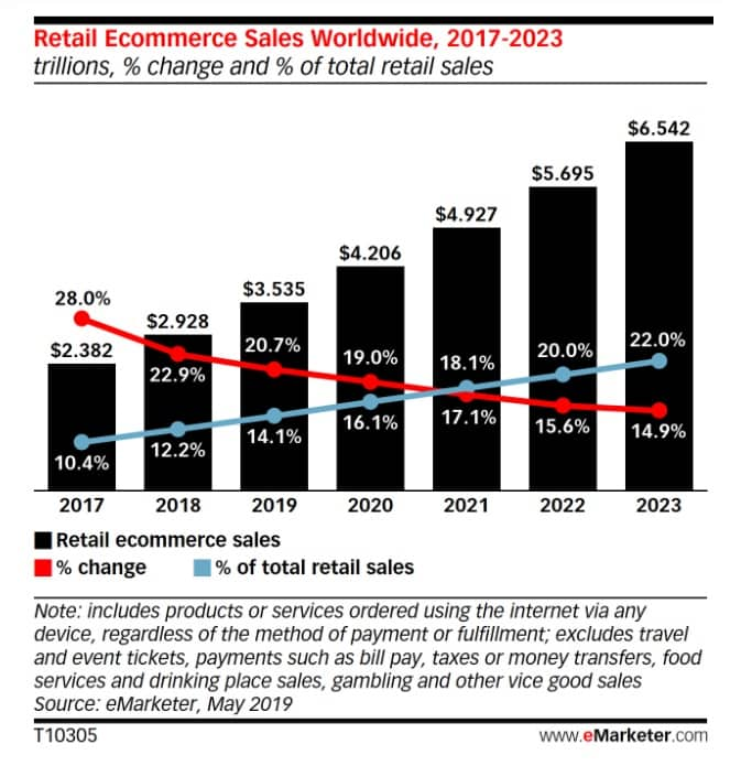 Global Ecommerce Sales eMarketer 2019 - 2021