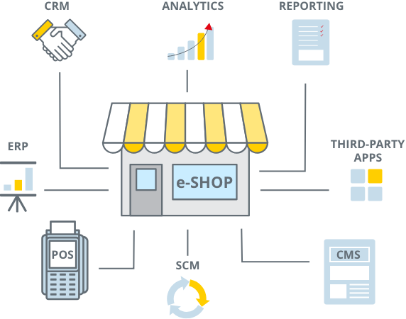 shop icon listing categories erp, pos, crm, analytics, reporting, 3rd party apps, cms, scm
